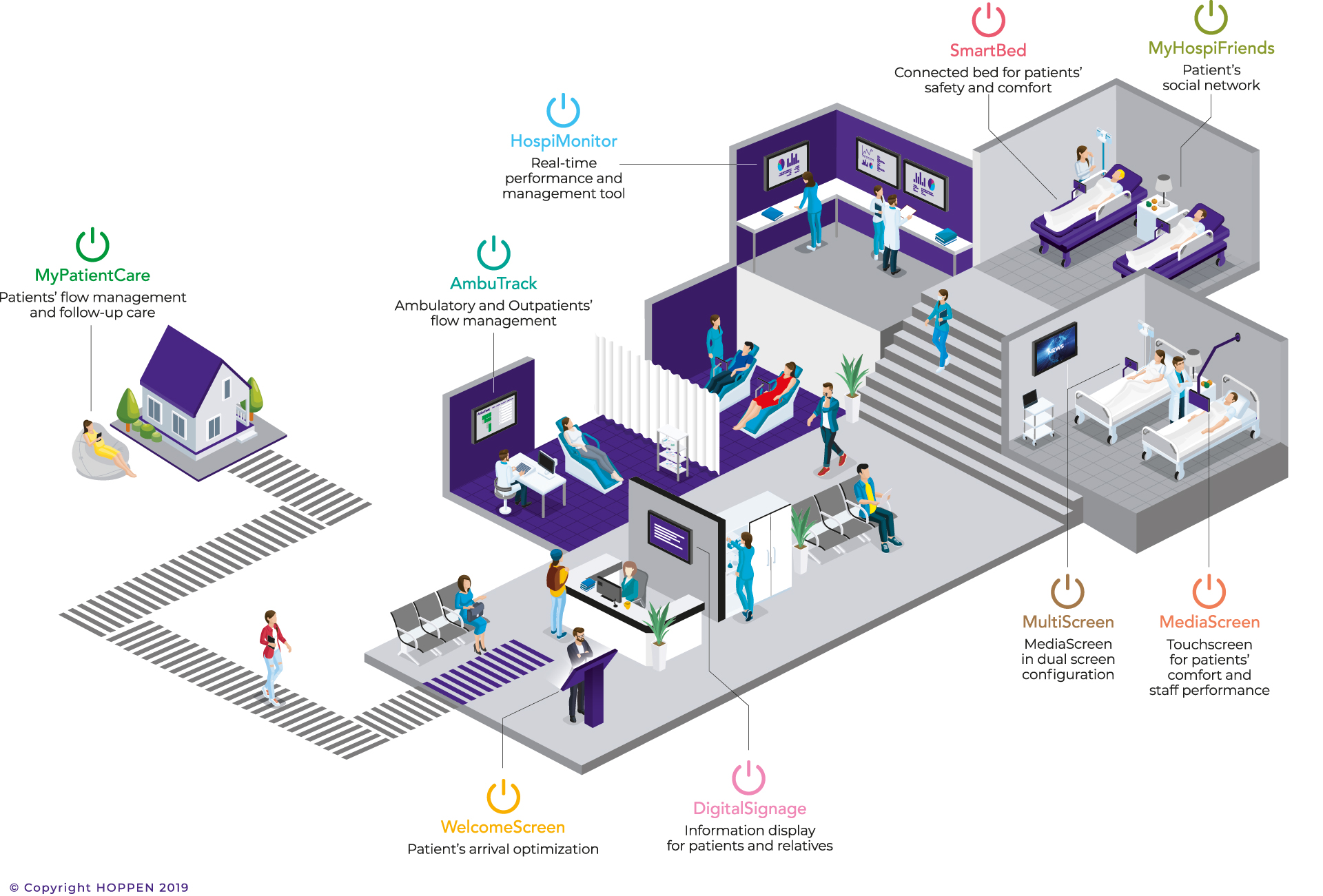 All products for the digital hospital